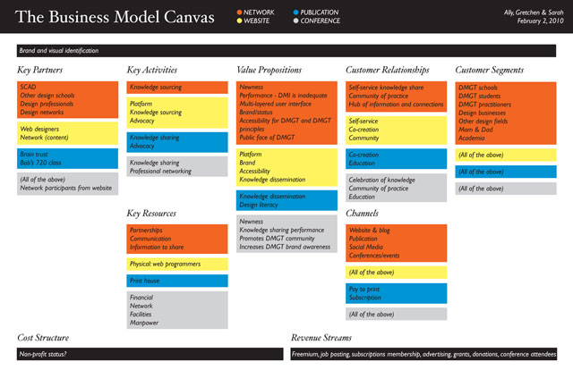 Working Title - Business Model Canvas